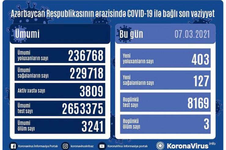 7 martda koronavirusa yoluxma statistikası