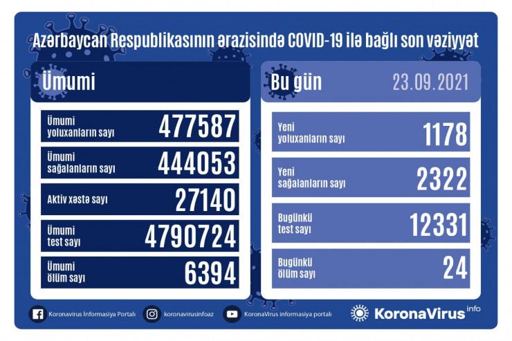 Azərbaycanda koronavirusla bağlı SON STATİSTİKA